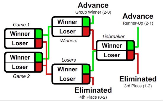 Image result for GSL system