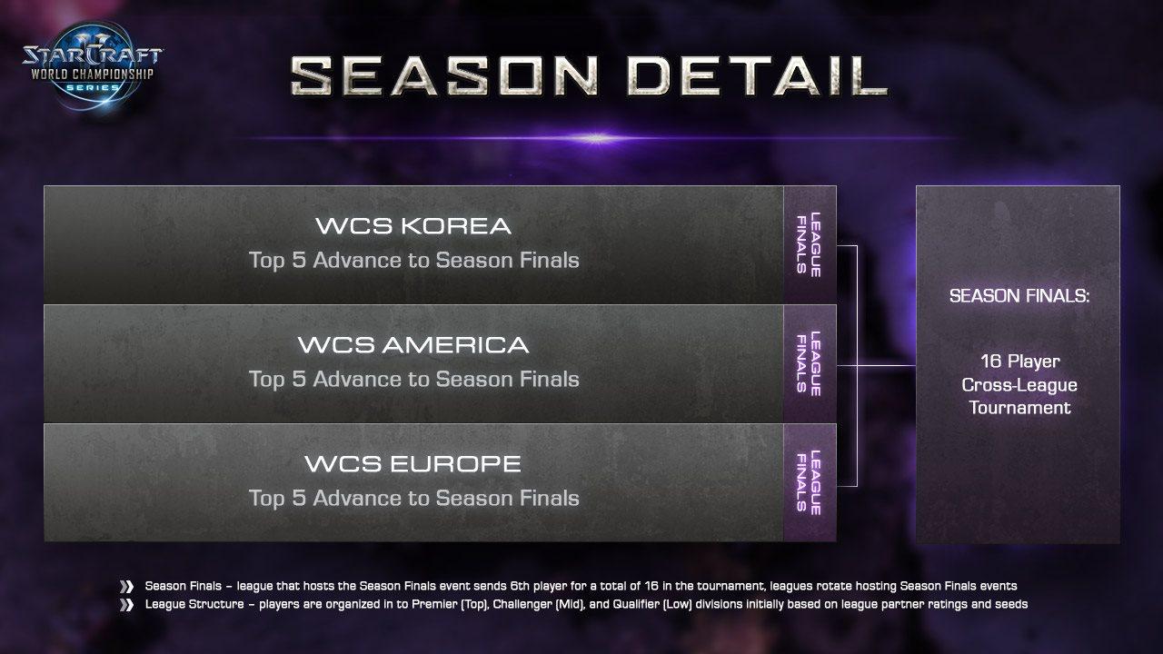 http://www.teamliquid.net/staff/Waxangel/WCS2013/seasonformatlarge.jpg