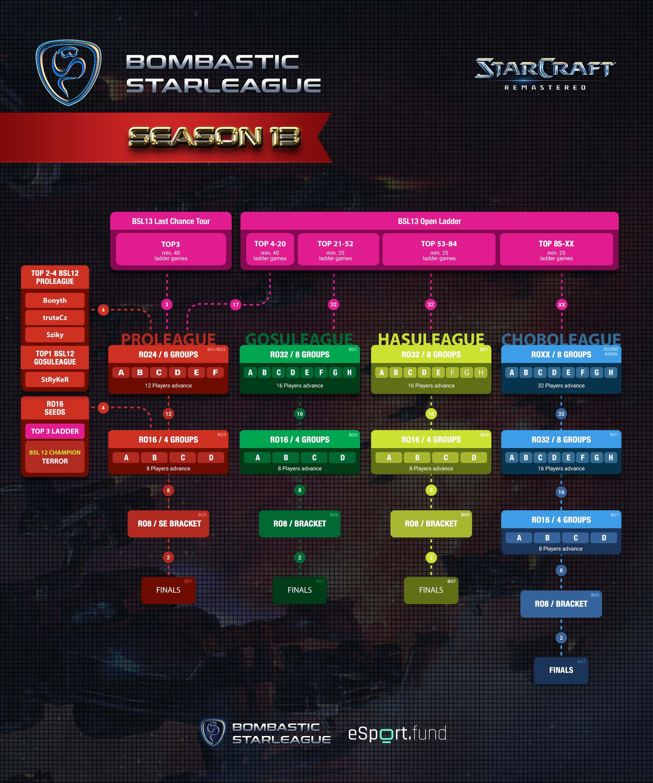 BSL Season 13 Format in Details